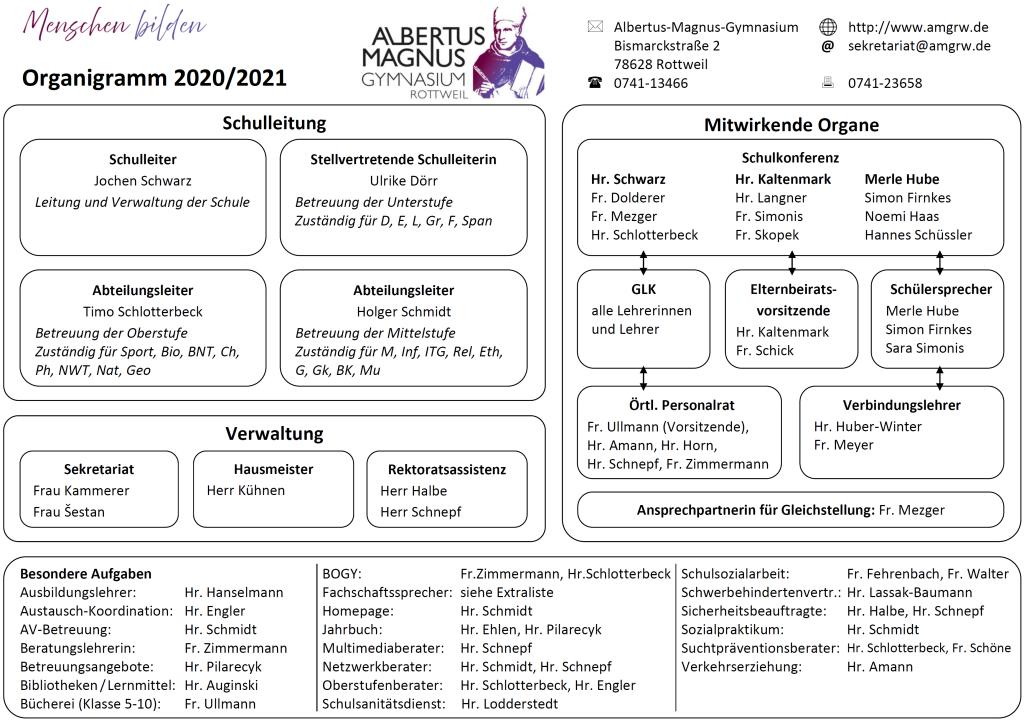 Organigramm des Albertus-Magnus Gymnasiums